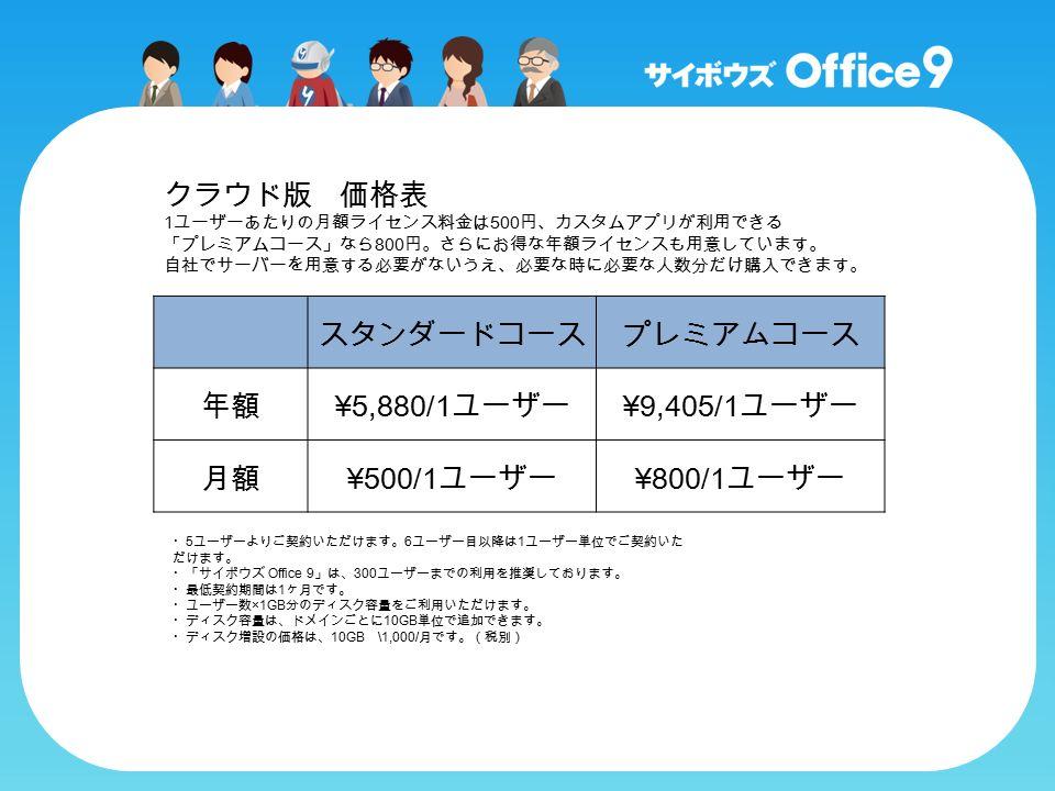 クラウド版 価格表 1 ユーザーあたりの月額ライセンス料金は 500 円、カスタムアプリが利用できる 「プレミアムコース」なら 800 円。さらにお得な年額ライセンスも用意しています。 自社でサーバーを用意する必要がないうえ、必要な時に必要な人数分だけ購入できます。 スタンダードコースプレミアムコース 年額 ¥5,880/1 ユーザー ¥9,405/1 ユーザー 月額 ¥500/1 ユーザー ¥800/1 ユーザー ・ 5 ユーザーよりご契約いただけます。 6 ユーザー目以降は 1 ユーザー単位でご契約いた だけます。 ・「サイボウズ Office 9 」は、 300 ユーザーまでの利用を推奨しております。 ・最低契約期間は 1 ヶ月です。 ・ユーザー数 ×1GB 分のディスク容量をご利用いただけます。 ・ディスク容量は、ドメインごとに 10GB 単位で追加できます。 ・ディスク増設の価格は、 10GB \1,000/ 月です。(税別)