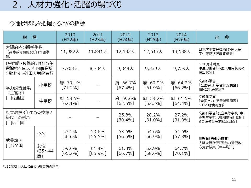 2.人材力強化・活躍の場づくり 指 標 2010 (H22年) 2011 (H23年) 2012 (H24年) 2013 (H25年) 2014 (H26年) 出 典 大阪府内の留学生数 (高等教育機関及び日本語学 校) 11,982人11,841人12,133人12,513人13,588人 日本学生支援機構「外国人留 学生在籍状況調査結果」 「専門的・技術的分野」の在 留資格を有し、府内事業所 に勤務する外国人労働者数 7,763人8,704人9,044人9,339人9,759人 ※10月末時点 厚生労働省「外国人雇用状況の 届出状況」 学力調査結果 (正答率) [ ]は全国 小学校 府 70.1% [71.2%] - 府 66.7% [67.4%] 府 60.9% [61.9%] 府 64.2% [66.2%] 文部科学省 「全国学力・学習状況調査」 ※H23は実施せず 中学校 府 58.5% [62.1%] - 府 59.6% [62.5%] 府 59.2% [62.3%] 府 61.5% [64.4%] 文部科学省 「全国学力・学習状況調査」 ※H23は実施せず 府立高校3年生の英検準2 級以上の割合 [ ]は全国 -- 25.8% [30.4%] 28.2% [31.0%] 27.2% [31.9%] 文部科学省「公立高等学校・中 等教育学校(後期課程)におけ る英語教育実施状況調査」 就業率 * [ ]は全国 全体 53.2% [56.6%] 53.6% [56.5%] 53.6% [56.5%] 54.6% [56.9%] 54.6% [57.3%] 総務省「労働力調査」 大阪府統計課「労働力調査地 方集計結果(年平均)」 女性 (35~44 歳) 59.6% [65.2%] 61.4% [65.9%] 61.3% [66.7%] 62.9% [68.6%] 64.7% [70.1%] ◇進捗状況を把握するための指標 *:15歳以上人口に占める就業者の割合 11