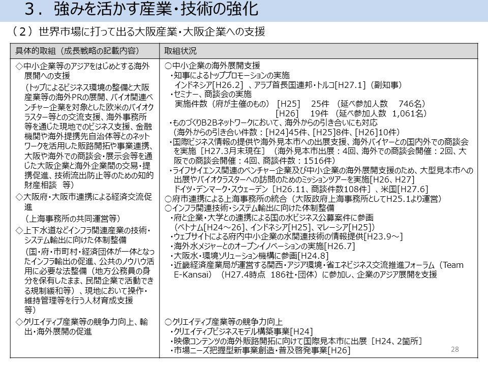 (2)世界市場に打って出る大阪産業・大阪企業への支援 3.強みを活かす産業・技術の強化 具体的取組(成長戦略の記載内容)取組状況 ◇中小企業等のアジアをはじめとする海外 展開への支援 (トップによるビジネス環境の整備と大阪 産業等の海外PRの展開、バイオ関連ベ ンチャー企業を対象とした欧米のバイオク ラスター等との交流支援、海外事務所 等を通じた現地でのビジネス支援、金融 機関や海外提携先自治体等とのネット ワークを活用した販路開拓や事業連携、 大阪や海外での商談会・展示会等を通 じた大阪企業と海外企業間の交易・提 携促進、技術流出防止等のための知的 財産相談 等) ◇大阪府・大阪市連携による経済交流促 進 (上海事務所の共同運営等) ◇上下水道などインフラ関連産業の技術・ システム輸出に向けた体制整備 (国・府・市町村・経済団体が一体となっ たインフラ輸出の促進、公共のノウハウ活 用に必要な法整備(地方公務員の身 分を保有したまま、民間企業で活動でき る規制緩和等)、現地において操作・ 維持管理等を行う人材育成支援 等) ◇クリエイティブ産業等の競争力向上、輸 出・海外展開の促進 ○中小企業の海外展開支援 ・知事によるトッププロモーションの実施 インドネシア[H26.2] 、アラブ首長国連邦・トルコ[H27.1](副知事) ・セミナー、商談会の実施 実施件数(府が主催のもの) [H25] 25件 (延べ参加人数 746名) [H26] 19件 (延べ参加人数 1,061名) ・ものづくりB2Bネットワークにおいて、海外からの引き合いにも対応 (海外からの引き合い件数:[H24]45件、[H25]8件、[H26]10件) ・国際ビジネス情報の提供や海外見本市への出展支援、海外バイヤーとの国内外での商談会 を実施[H27.3月末現在](海外見本市出展:4回、海外での商談会開催:2回、大 阪での商談会開催:4回、商談件数:1516件) ・ライフサイエンス関連のベンチャー企業及び中小企業の海外展開支援のため、大型見本市への 出展やバイオクラスターへの訪問のためのミッションツアーを実施[H26、H27] ドイツ・デンマーク・スウェーデン[H26.11、商談件数108件]、米国[H27.6] ○府市連携による上海事務所の統合(大阪政府上海事務所としてH25.1より運営) ○インフラ関連技術・システム輸出に向けた体制整備 ・府と企業・大学との連携による国の水ビジネス公募案件に参画 (ベトナム[H24~26]、インドネシア[H25]、マレーシア[H25]) ・ウェブサイトによる府内中小企業の水関連技術の情報提供[H23.9~] ・海外水メジャーとのオープンイノベーションの実施[H26.7] ・大阪水・環境ソリューション機構に参画[H24.8] ・近畿経済産業局が運営する関西・アジア環境・省エネビジネス交流推進フォーラム(Team E-Kansai)(H27.4時点 186社・団体)に参加し、企業のアジア展開を支援 ○クリエイティブ産業等の競争力向上 ・クリエイティブビジネスモデル構築事業[H24] ・映像コンテンツの海外販路開拓に向けて国際見本市に出展[H24、2箇所] ・市場ニーズ把握型新事業創造・普及啓発事業[H26] 28