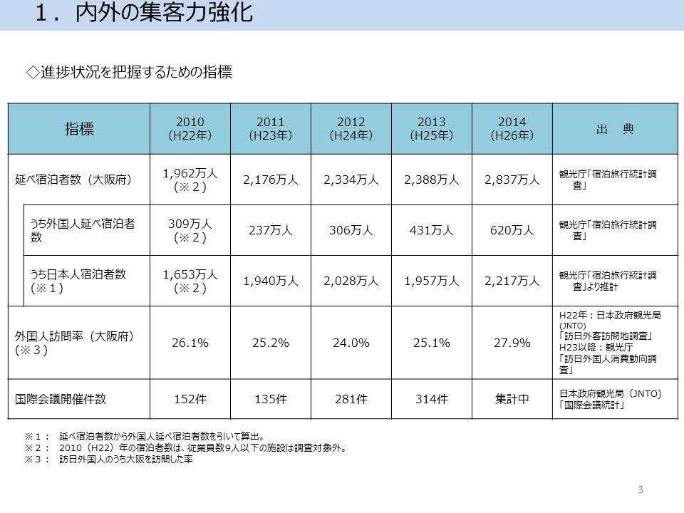 1.内外の集客力強化 指標 2010 (H22年) 2011 (H23年) 2012 (H24年) 2013 (H25年) 2014 (H26年) 出 典 延べ宿泊者数(大阪府) 1,962万人 (※2) 2,176万人2,334万人2,388万人2,837万人 観光庁「宿泊旅行統計調 査」 うち外国人延べ宿泊者 数 309万人 (※2) 237万人306万人431万人620万人 観光庁「宿泊旅行統計調 査」 うち日本人宿泊者数 (※1) 1,653万人 (※2) 1,940万人2,028万人1,957万人2,217万人 観光庁「宿泊旅行統計調 査」より推計 外国人訪問率(大阪府) (※3) 26.1%25.2%24.0%25.1%27.9% H22年:日本政府観光局 (JNTO) 「訪日外客訪問地調査」 H23以降:観光庁 「訪日外国人消費動向調 査」 国際会議開催件数152件135件281件314件集計中 日本政府観光局(JNTO) 「国際会議統計」 ※1: 延べ宿泊者数から外国人延べ宿泊者数を引いて算出。 ※2: 2010(H22)年の宿泊者数は、従業員数9人以下の施設は調査対象外。 ※3: 訪日外国人のうち大阪を訪問した率 ◇進捗状況を把握するための指標 3