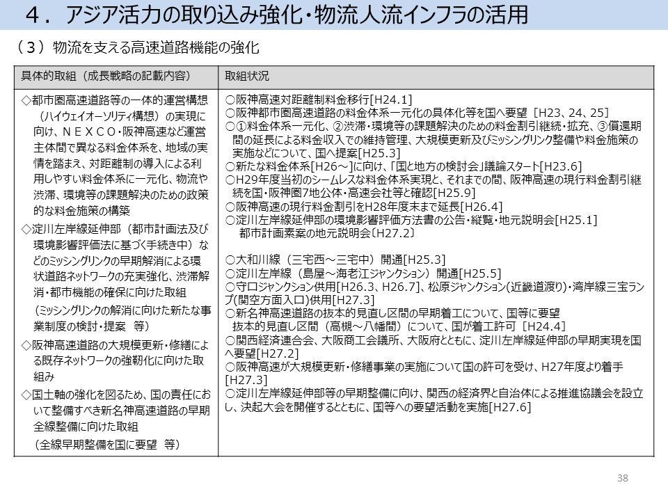 (3)物流を支える高速道路機能の強化 4.アジア活力の取り込み強化・物流人流インフラの活用 具体的取組(成長戦略の記載内容)取組状況 ◇都市圏高速道路等の一体的運営構想 (ハイウェイオーソリティ構想)の実現に 向け、NEXCO・阪神高速など運営 主体間で異なる料金体系を、地域の実 情を踏まえ、対距離制の導入による利 用しやすい料金体系に一元化、物流や 渋滞、環境等の課題解決のための政策 的な料金施策の構築 ◇淀川左岸線延伸部(都市計画法及び 環境影響評価法に基づく手続き中)な どのミッシングリンクの早期解消による環 状道路ネットワークの充実強化、渋滞解 消・都市機能の確保に向けた取組 (ミッシングリンクの解消に向けた新たな事 業制度の検討・提案 等) ◇阪神高速道路の大規模更新・修繕によ る既存ネットワークの強靭化に向けた取 組み ◇国土軸の強化を図るため、国の責任にお いて整備すべき新名神高速道路の早期 全線整備に向けた取組 (全線早期整備を国に要望 等) ○阪神高速対距離制料金移行[H24.1] ○阪神都市圏高速道路の料金体系一元化の具体化等を国へ要望[H23、24、25] ○①料金体系一元化、②渋滞・環境等の課題解決のための料金割引継続・拡充、③償還期 間の延長による料金収入での維持管理、大規模更新及びミッシングリンク整備や料金施策の 実施などについて、国へ提案[H25.3] ○新たな料金体系[H26~]に向け、「国と地方の検討会」議論スタート[H23.6] ○H29年度当初のシームレスな料金体系実現と、それまでの間、阪神高速の現行料金割引継 続を国・阪神圏7地公体・高速会社等と確認[H25.9] ○阪神高速の現行料金割引をH28年度末まで延長[H26.4] ○淀川左岸線延伸部の環境影響評価方法書の公告・縦覧・地元説明会[H25.1] 都市計画素案の地元説明会〔H27.2〕 ○大和川線(三宅西~三宅中)開通[H25.3] ○淀川左岸線(島屋~海老江ジャンクション)開通[H25.5] ○守口ジャンクション供用[H26.3、H26.7]、松原ジャンクション(近畿道渡り)・湾岸線三宝ラン プ(関空方面入口)供用[H27.3] ○新名神高速道路の抜本的見直し区間の早期着工について、国等に要望 抜本的見直し区間(高槻~八幡間)について、国が着工許可[H24.4] ○関西経済連合会、大阪商工会議所、大阪府とともに、淀川左岸線延伸部の早期実現を国 へ要望[H27.2] ○阪神高速が大規模更新・修繕事業の実施について国の許可を受け、H27年度より着手 [H27.3] ○淀川左岸線延伸部等の早期整備に向け、関西の経済界と自治体による推進協議会を設立 し、決起大会を開催するとともに、国等への要望活動を実施[H27.6] 38