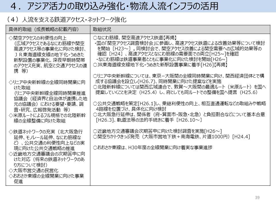 (4)人流を支える鉄道アクセス・ネットワーク強化 4.アジア活力の取り込み強化・物流人流インフラの活用 具体的取組(成長戦略の記載内容)取組状況 ◇関空アクセスの利便性の向上 (広域アクセスであるなにわ筋線や関空 高速アクセス等の事業化に向けた検討、 JR東海道線支線の地下化・うめきた 新駅設置の事業化、深夜早朝時間帯 のアクセス充実、航空と交通アクセスの連 携 等) ◇リニア中央新幹線の全線同時開業に向 けた取組 (リニア中央新幹線全線同時開業推進 協議会(経済界と自治体が連携した地 元の協議会)における要望・要請、調 査・研究、広報啓発活動 等) ◇米原ルートによるフル規格での北陸新幹 線の全線整備に向けた取組 ◇鉄道ネットワークの充実(北大阪急行 延伸、モノレール延伸、なにわ筋線な ど)、公共交通の利便性向上などの実 現に向けた公共交通戦略の推進 ◇近畿地方交通審議会の次期答申に向 けた対応(将来の鉄道ネットワークのあ り方について検討) ◇大阪市営交通の民営化 ◇おおさか東線の全線開業に向けた事業 促進 ○なにわ筋線、関空高速アクセス鉄道【再掲】 ・国の「関空アクセス調査検討会」に参画し、高速アクセス鉄道による改善効果等について検討 を開始[H23~]。同検討会で、関空アクセス改善による関空需要への広域的効果等の 確認[H24]、高速アクセスとなにわ筋線の需要面での両立[H25~]を確認 ・なにわ筋線は鉄道事業者とともに事業化に向けた検討を開始[H26~] ○JR東海道線支線地下化・うめきた新駅設置事業に着手[H26]【再掲】 ○リニア中央新幹線については、東京ー大阪間の全線同時開業に向け、関西経済団体とで構 成する協議会を設立し(H26.7)、同時開業に向けた提案などを実施 ○北陸新幹線については関西広域連合で、敦賀~大阪間の最適ルート(米原ルート)を国へ 提案していくことを決定(H25.4)し、府としても同ルートでの整備を国へ提言(H25.6) ○公共交通戦略を策定[H26.1]し、乗継利便性の向上、相互直通運転などの取組みや戦略 4路線を位置づけ、具体化に向け検討 ○北大阪急行延伸は、関係者(府・箕面市・阪急・北急)と負担割合などについて基本合意 [H26.3]、軌道法等の法的手続きに着手[H26.10~] ○近畿地方交通審議会次期答申に向けた検討調査を実施[H26~] ○関空ちかトクきっぷ発売(大阪市営地下鉄+南海電鉄、片道1000円)[H24.4] ○おおさか東線は、H30年度の全線開業に向け着実な事業進捗 39