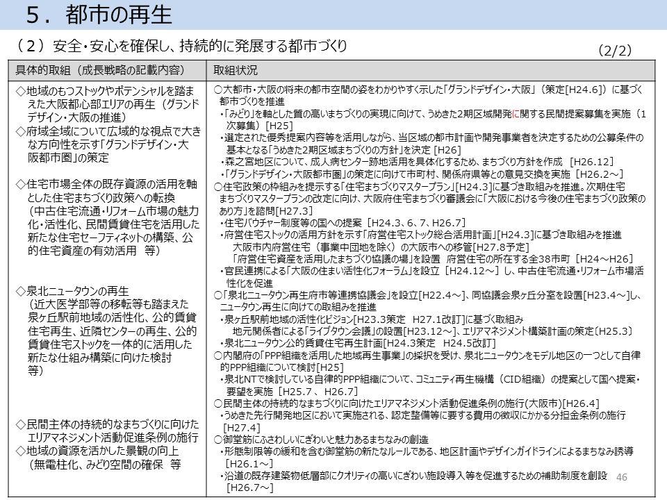 (2)安全・安心を確保し、持続的に発展する都市づくり 5.都市の再生 (2/2) 46 具体的取組(成長戦略の記載内容)取組状況 ◇地域のもつストックやポテンシャルを踏ま えた大阪都心部エリアの再生(グランド デザイン・大阪の推進) ◇府域全域について広域的な視点で大き な方向性を示す「グランドデザイン・大 阪都市圏」の策定 ◇住宅市場全体の既存資源の活用を軸 とした住宅まちづくり政策への転換 (中古住宅流通・リフォーム市場の魅力 化・活性化、民間賃貸住宅を活用した 新たな住宅セーフティネットの構築、公 的住宅資産の有効活用 等) ◇泉北ニュータウンの再生 (近大医学部等の移転等も踏まえた 泉ヶ丘駅前地域の活性化、公的賃貸 住宅再生、近隣センターの再生、公的 賃貸住宅ストックを一体的に活用した 新たな仕組み構築に向けた検討 等) ◇民間主体の持続的なまちづくりに向けた エリアマネジメント活動促進条例の施行 ◇地域の資源を活かした景観の向上 (無電柱化、みどり空間の確保 等 ○大都市・大阪の将来の都市空間の姿をわかりやすく示した「グランドデザイン・大阪」(策定[H24.6])に基づく 都市づくりを推進 ・「みどり」を軸とした質の高いまちづくりの実現に向けて、うめきた2期区域開発に関する民間提案募集を実施(1 次募集)[H25] ・選定された優秀提案内容等を活用しながら、当区域の都市計画や開発事業者を決定するための公募条件の 基本となる「うめきた2期区域まちづくりの方針」を決定 [H26] ・森之宮地区について、成人病センター跡地活用を具体化するため、まちづくり方針を作成 [H26.12] ・「グランドデザイン・大阪都市圏」の策定に向けて市町村、関係府県等との意見交換を実施[H26.2~] ○住宅政策の枠組みを提示する「住宅まちづくりマスタープラン」[H24.3]に基づき取組みを推進。次期住宅 まちづくりマスタープランの改定に向け、大阪府住宅まちづくり審議会に「大阪における今後の住宅まちづくり政策の あり方」を諮問[H27.3] ・住宅バウチャー制度等の国への提案[H24.3、6、7、H26.7] ・府営住宅ストックの活用方針を示す「府営住宅ストック総合活用計画」[H24.3]に基づき取組みを推進 大阪市内府営住宅(事業中団地を除く)の大阪市への移管[H27.8予定] 「府営住宅資産を活用したまちづくり協議の場」を設置 府営住宅の所在する全38市町[H24~H26] ・官民連携による「大阪の住まい活性化フォーラム」を設立[H24.12~]し、中古住宅流通・リフォーム市場活 性化を促進 ○「泉北ニュータウン再生府市等連携協議会」を設立[H22.4~]、同協議会泉ヶ丘分室を設置[H23.4~]し、 ニュータウン再生に向けての取組みを推進 ・泉ヶ丘駅前地域の活性化ビジョン[H23.3策定 H27.1改訂]に基づく取組み 地元関係者による「ライブタウン会議」の設置[H23.12~]、エリアマネジメント構築計画の策定〔H25.3〕 ・泉北ニュータウン公的賃貸住宅再生計画[H24.3策定 H24.5改訂] ○内閣府の「PPP組織を活用した地域再生事業」の採択を受け、泉北ニュータウンをモデル地区の一つとして自律 的PPP組織について検討[H25] ・泉北NTで検討している自律的PPP組織について、コミュニティ再生機構(CID組織)の提案として国へ提案・ 要望を実施[H25.7 、 H26.7] ○民間主体の持続的なまちづくりに向けたエリアマネジメント活動促進条例の施行(大阪市)[H26.4] ・うめきた先行開発地区において実施される、認定整備等に要する費用の徴収にかかる分担金条例の施行 [H27.4] ○御堂筋にふさわしいにぎわいと魅力あるまちなみの創造 ・形態制限等の緩和を含む御堂筋の新たなルールである、地区計画やデザインガイドラインによるまちなみ誘導 [H26.1~] ・沿道の既存建築物低層部にクオリティの高いにぎわい施設導入等を促進するための補助制度を創設 [H26.7~]