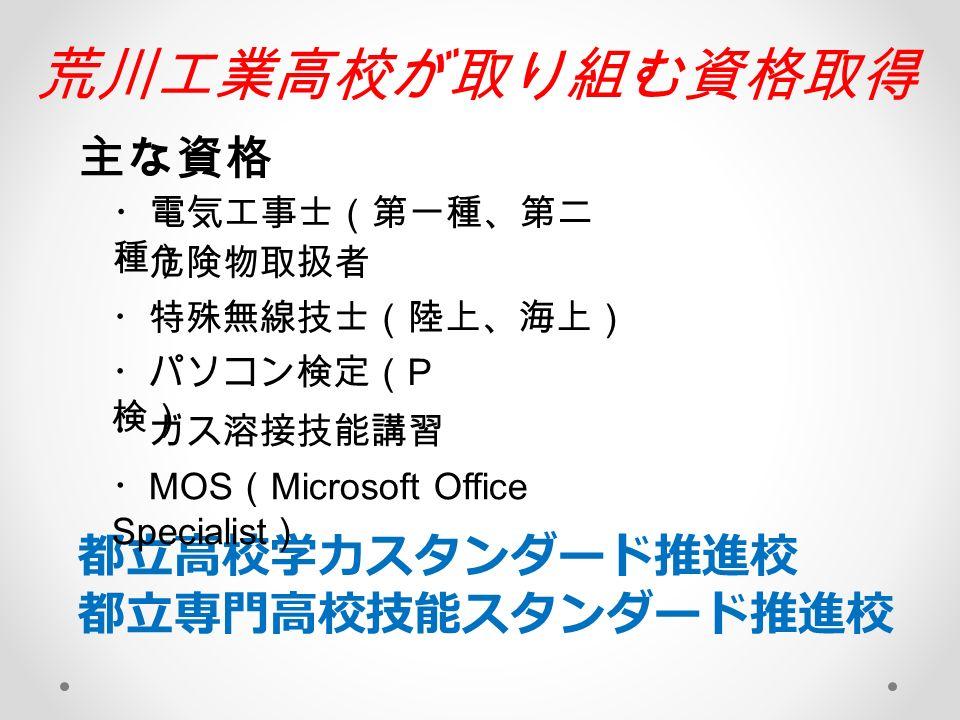 都立高校学力スタンダード推進校 都立専門高校技能スタンダード推進校 荒川工業高校が取り組む資格取得 ・電気工事士(第一種、第二 種) ・危険物取扱者 ・特殊無線技士(陸上、海上) ・パソコン検定( P 検) ・ガス溶接技能講習 ・ MOS ( Microsoft Office Specialist ) 主な資格