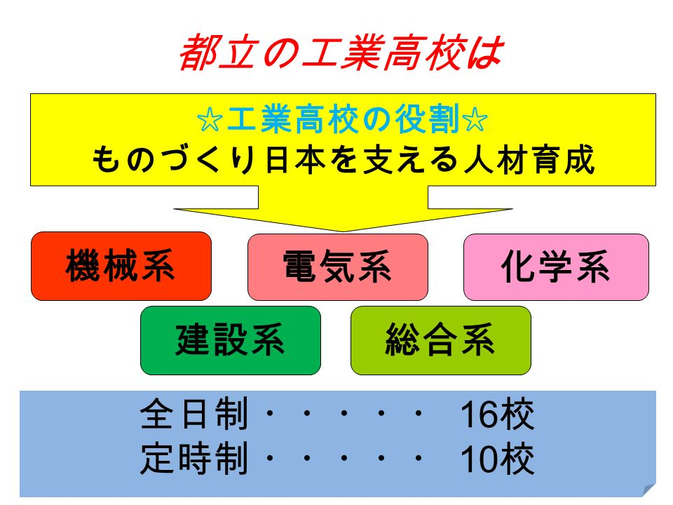 都立の工業高校は ☆工業高校の役割☆ ものづくり日本を支える人材育成 電気系 機械系 化学系 全日制 ・・・・・ 16 校 定時制 ・・・・・ 10 校 建設系総合系