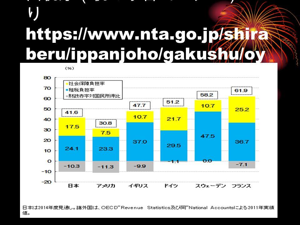 国税庁(税の学習コーナー)よ り https://www.nta.go.jp/shira beru/ippanjoho/gakushu/oy o/page15.htm