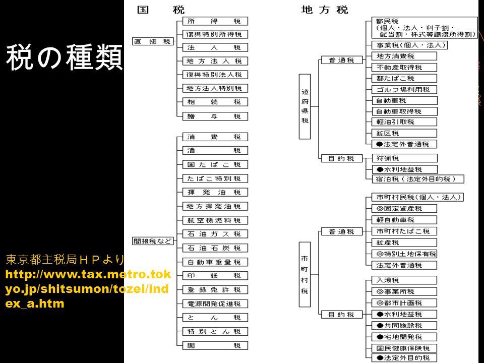 税の種類 東京都主税局HPより http://www.tax.metro.tok yo.jp/shitsumon/tozei/ind ex_a.htm