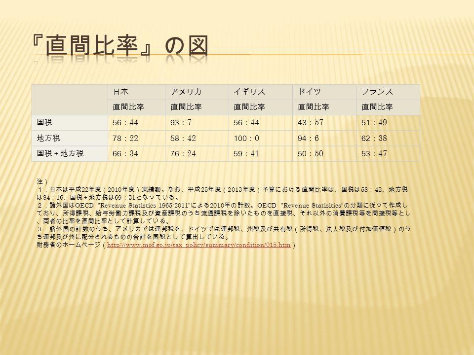 日本アメリカイギリスドイツフランス 直間比率 国税 56 : 44 93 : 7 56 : 44 43 : 57 51 : 49 地方税 78 : 22 58 : 42 100 : 0 94 : 6 62 : 38 国税+地方税 66 : 34 76 : 24 59 : 41 50 : 50 53 : 47 注) 1.日本は平成 22 年度( 2010 年度)実績額。なお、平成 25 年度( 2013 年度)予算における直間比率は、国税は 58 : 42 、地方税 は 84 : 16 、国税+地方税は 69 : 31 となっている。 2.諸外国は OECD Revenue Statistics 1965-2011 による 2010 年の計数。 OECD Revenue Statisitics の分類に従って作成し ており、所得課税、給与労働力課税及び資産課税のうち流通課税を除いたものを直接税、それ以外の消費課税等を間接税等とし 、両者の比率を直間比率として計算している。 3.諸外国の計数のうち、アメリカでは連邦税を、ドイツでは連邦税、州税及び共有税(所得税、法人税及び付加価値税)のう ち連邦及び州に配分されるものの合計を国税として算出している。 財務省のホームページ( http://www.mof.go.jp/tax_policy/summary/condition/015.htm ) http://www.mof.go.jp/tax_policy/summary/condition/015.htm