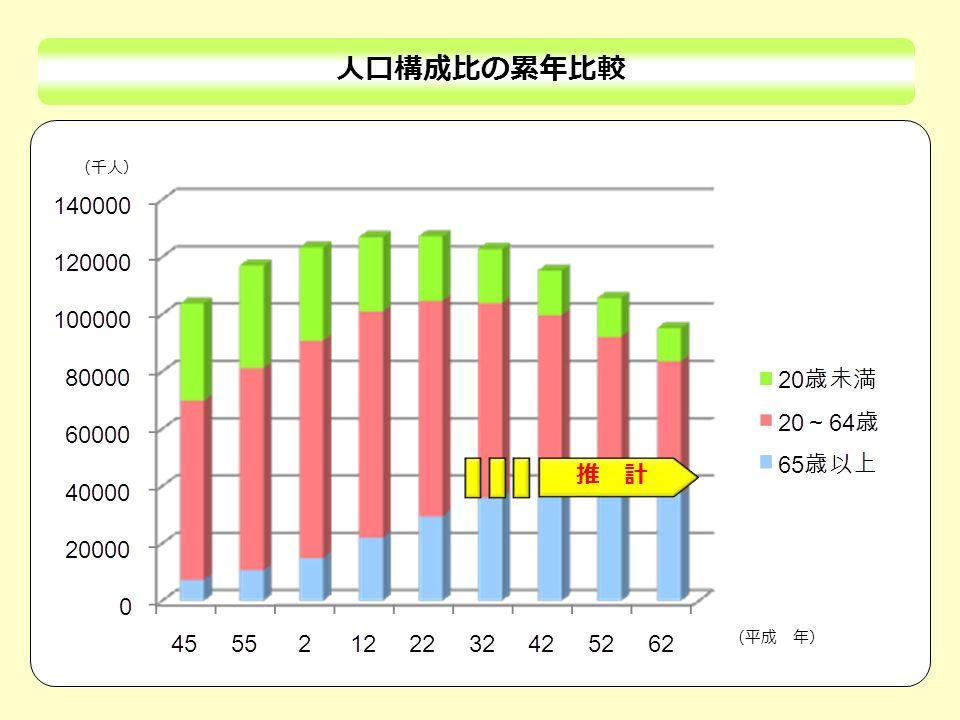人口構成比の累年比較 推 計 (千人) (平成 年)