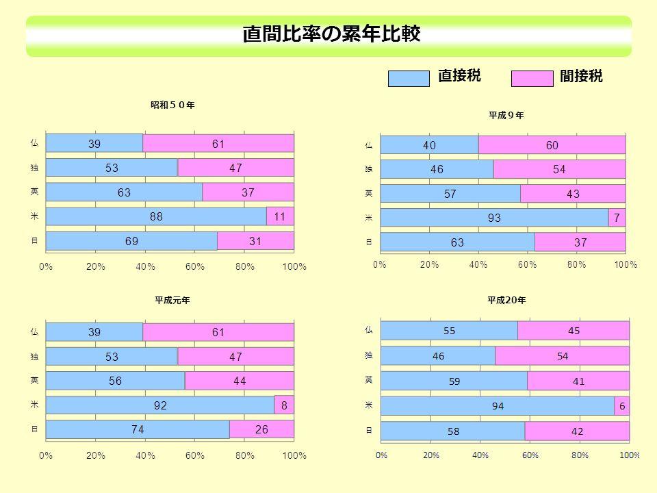 直間比率の累年比較 直接税 間接税 昭和50年 平成元年 平成9年 平成 20 年