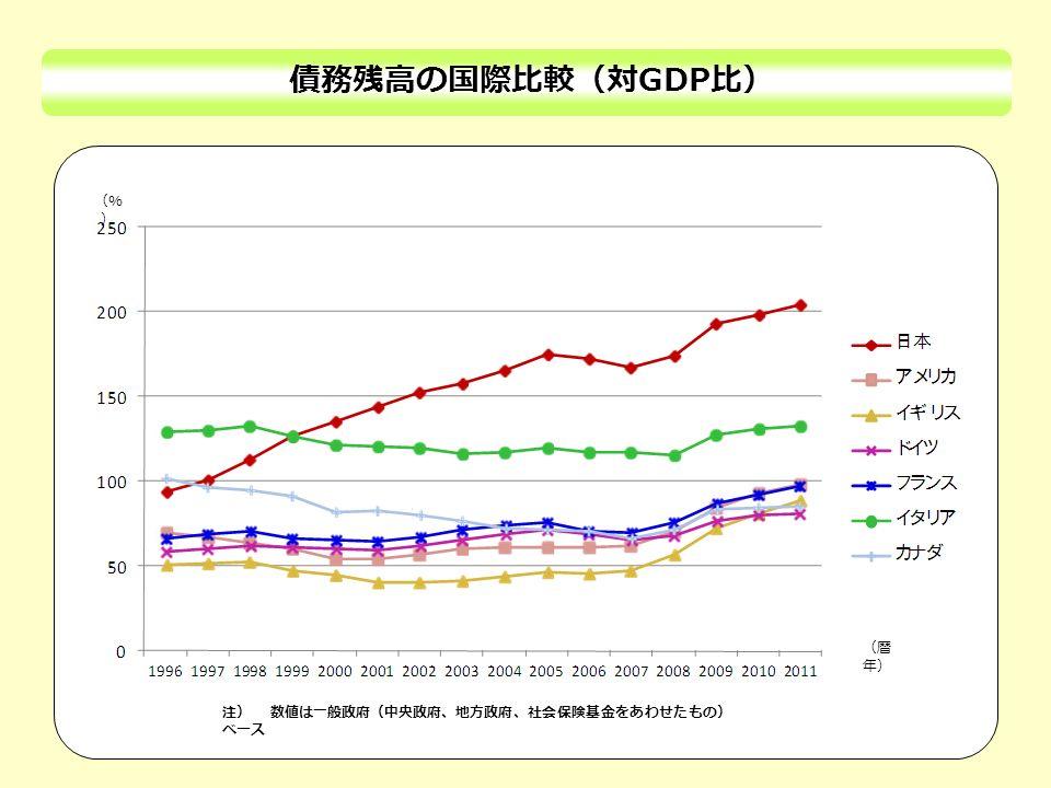 債務残高の国際比較(対 GDP 比) ふかかちぜい 注) 数値は一般政府(中央政府、地方政府、社会保険基金をあわせたもの) ベース (% ) (暦 年)