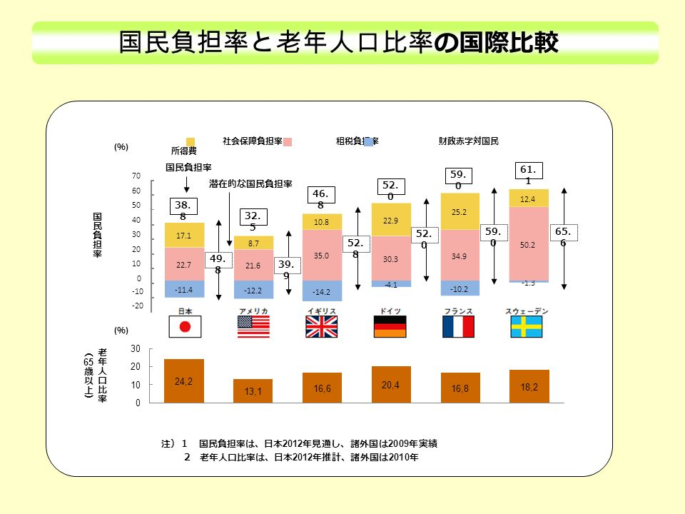 国民負担率と老年人口比率 の国際比較 社会保障負担率 租税負担率 財政赤字対国民 所得費 (%)(%) (%)(%) 注)1 国民負担率は、日本 2012 年見通し、諸外国は 2009 年実績 2 老年人口比率は、日本 2012 年推計、諸外国は 2010 年 国民負担率 -10 -11.4 -12.2 -14.2 -4.1 -10.2 -1.3 22.7 21.6 35.0 30.3 34.9 50.2 17.1 8.7 10.8 22.9 25.2 12.4 -20 0 10 20 30 40 50 60 70 38.