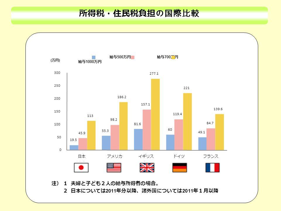 所得税・住民税負担の国際比較 給与 500 万円 給与 700 万円 給与 1000 万円 注) 1 夫婦と子ども2人の給与所得者の場合。 2 日本については 2011 年分以降、諸外国については 2011 年1月以降 ( 万円 ) 19.5 55.3 81.6 60 49.1 45.9 98.2 157.1 119.4 84.7 113 186.2 277.1 221 139.6 0 50 100 150 200 250 300 日本アメリカイギリスドイツフランス