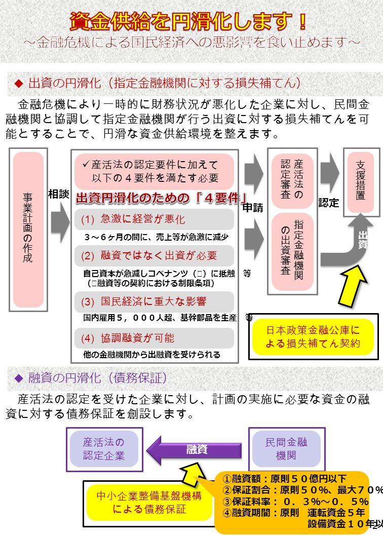 産活法の認定要件に加えて 以下の4要件を満たす必要 (1) 急激に経営が悪化 (2) 融資ではなく出資が必要 (3) 国民経済に重大な影響 (4) 協調融資が可能 日本政策金融公庫に よる損失補てん契約 金融危機により一時的に財務状況が悪化した企業に対し、民間金 融機関と協調して指定金融機関が行う出資に対する損失補てんを可 能とすることで、円滑な資金供給環境を整えます。 申請 認定 相談 2 ◆ 出資の円滑化(指定金融機関に対する損失補てん) 3~6ヶ月の間に、売上等が急激に減少 自己資本が急減しコベナンツ(※)に抵触 等 (※融資等の契約における制限条項) 国内雇用5,000人超、基幹部品を生産 等 他の金融機関から出融資を受けられる 中小企業整備基盤機構 による債務保証 産活法の 認定企業 民間金融 機関 融資 産活法の認定を受けた企業に対し、計画の実施に必要な資金の融 資に対する債務保証を創設します。 ◆ 融資の円滑化(債務保証) ①融資額:原則50億円以下 ②保証割合:原則50%、最大70% ③保証料率: 0.3%~0.5% ④融資期間:原則 運転資金5年 設備資金10年以内