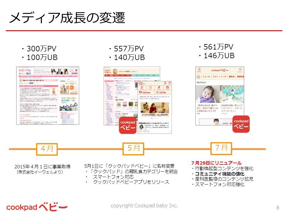 メディア成長の変遷 4月 5月5月 7月7月 2015年4月1日に事業取得 (株式会社イーウェルより) 5月1日に「クックパッドベビー」に名称変更 ・「クックパッド」の離乳食カテゴリーを統合 ・ スマートフォン対応 ・ クックパッドベビーアプリをリリース 7月29日にリニュアール ・行動喚起型コンテンツを強化 ・コミュニティ機能の強化 ・産科医監修のコンテンツ拡充 ・スマートフォン対応強化 8 ・300万PV ・100万UB ・557万PV ・140万UB ・561万PV ・146万UB copyright Cookpad baby Inc.