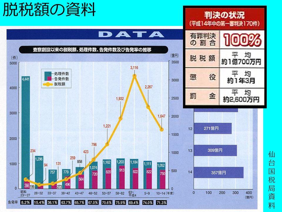 仙 台 国 税 局 資 料 脱税額の資料
