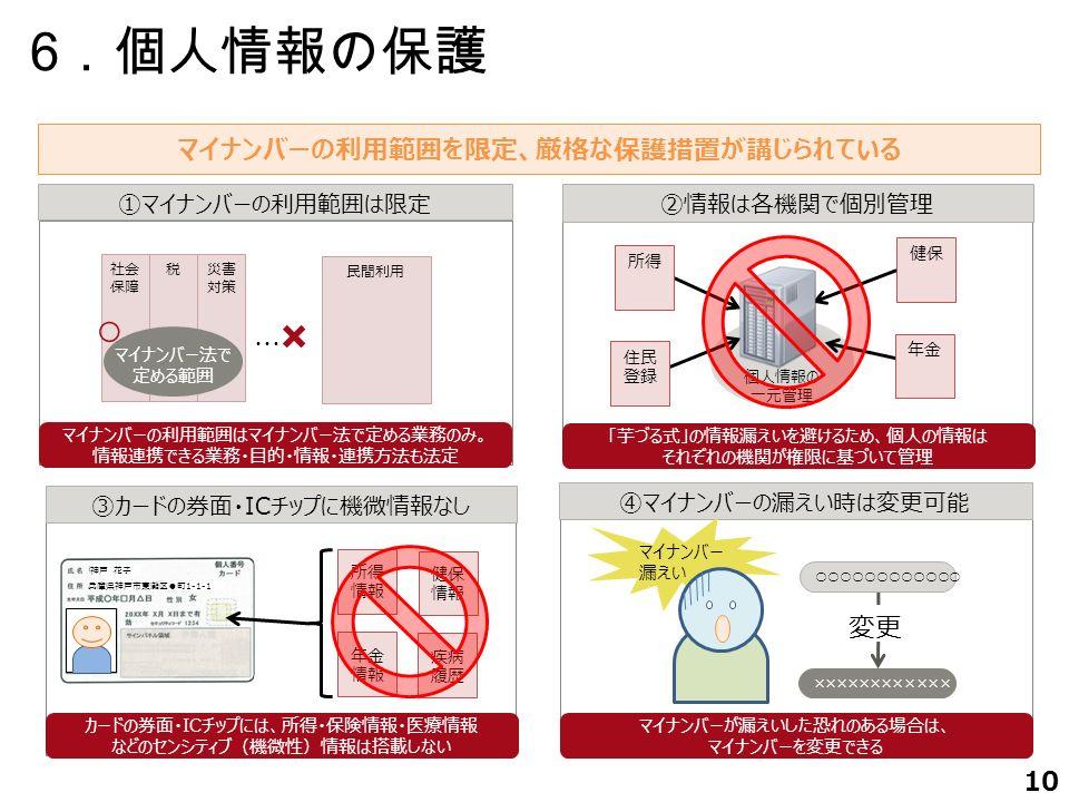 10 マイナンバーの利用範囲を限定、厳格な保護措置が講じられている ①マイナンバーの利用範囲は限定 ②情報は各機関で個別管理 ④マイナンバーの漏えい時は変更可能 マイナンバーの利用範囲はマイナンバー法で定める業務のみ。 情報連携できる業務・目的・情報・連携方法も法定 「芋づる式」の情報漏えいを避けるため、個人の情報は それぞれの機関が権限に基づいて管理 マイナンバーが漏えいした恐れのある場合は、 マイナンバーを変更できる 税社会 保障 災害 対策 マイナンバー法で 定める範囲 ・・・・ 民間利用 ○ ○○○○○○○○○○○○ ×××××××××××× 変更 × マイナンバー 漏えい 個人情報の 一元管理 所得 住民 登録 健保 年金 6 .個人情報の保護 ③カードの券面・ICチップに機微情報なし カードの券面・ICチップには、所得・保険情報・医療情報 などのセンシティブ(機微性)情報は搭載しない 神戸 花子 兵庫県神戸市東灘区●町1-1-1 所得 情報 健保 情報 年金 情報 疾病 履歴