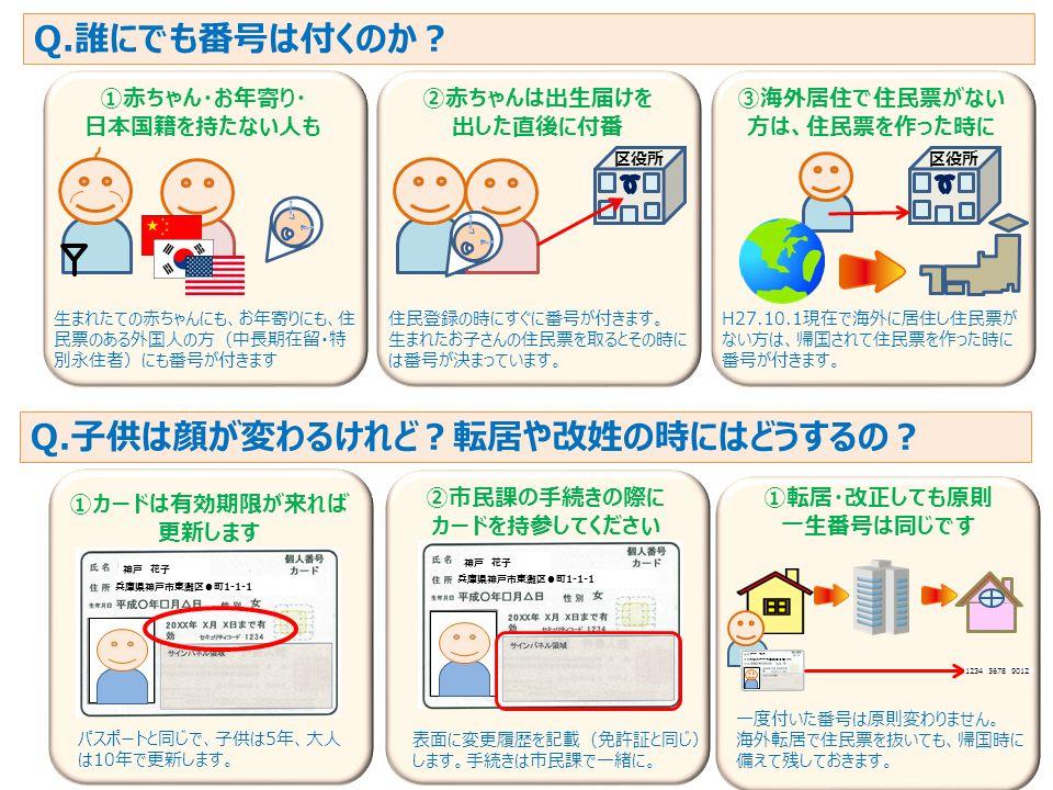 8 Q.誰にでも番号は付くのか? ①赤ちゃん・お年寄り・ 日本国籍を持たない人も 生まれたての赤ちゃんにも、お年寄りにも、住 民票のある外国人の方(中長期在留・特 別永住者)にも番号が付きます ②赤ちゃんは出生届けを 出した直後に付番 住民登録の時にすぐに番号が付きます。 生まれたお子さんの住民票を取るとその時に は番号が決まっています。 区役所 ③海外居住で住民票がない 方は、住民票を作った時に H27.10.1現在で海外に居住し住民票が ない方は、帰国されて住民票を作った時に 番号が付きます。 区役所 Q.子供は顔が変わるけれど?転居や改姓の時にはどうするの? ①カードは有効期限が来れば 更新します パスポートと同じで、子供は5年、大人 は10年で更新します。 ②市民課の手続きの際に カードを持参してください 表面に変更履歴を記載(免許証と同じ) します。手続きは市民課で一緒に。 ①転居・改正しても原則 一生番号は同じです 一度付いた番号は原則変わりません。 海外転居で住民票を抜いても、帰国時に 備えて残しておきます。 神戸 花子 兵庫県神戸市東灘区●町1-1-1 神戸 花子 兵庫県神戸市東灘区●町1-1-1 神戸 花子 兵庫県神戸市東灘区●町1-1-1 1234 5678 9012