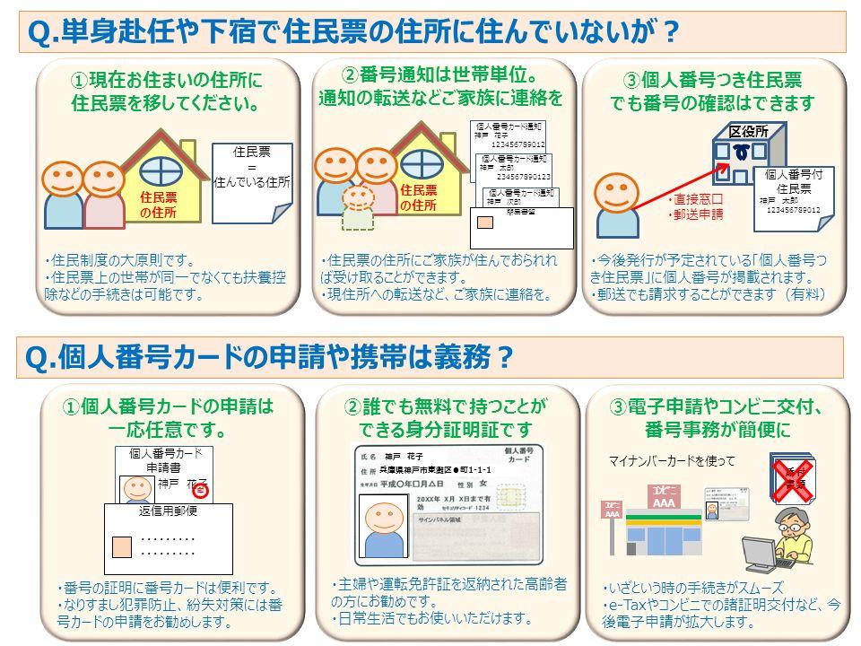 9 Q.単身赴任や下宿で住民票の住所に住んでいないが? ①現在お住まいの住所に 住民票を移してください。 ・住民制度の大原則です。 ・住民票上の世帯が同一でなくても扶養控 除などの手続きは可能です。 ②番号通知は世帯単位。 通知の転送などご家族に連絡を ・住民票の住所にご家族が住んでおられれ ば受け取ることができます。 ・現住所への転送など、ご家族に連絡を。 ③個人番号つき住民票 でも番号の確認はできます ・今後発行が予定されている「個人番号つ き住民票」に個人番号が掲載されます。 ・郵送でも請求することができます(有料) 区役所 Q.個人番号カードの申請や携帯は義務? ①個人番号カードの申請は 一応任意です。 ・番号の証明に番号カードは便利です。 ・なりすまし犯罪防止、紛失対策には番 号カードの申請をお勧めします。 ②誰でも無料で持つことが できる身分証明証です ・主婦や運転免許証を返納された高齢者 の方にお勧めです。 ・日常生活でもお使いいただけます。 ③電子申請やコンビニ交付、 番号事務が簡便に ・いざという時の手続きがスムーズ ・e-Taxやコンビニでの諸証明交付など、今 後電子申請が拡大します。 神戸 花子 兵庫県神戸市東灘区●町1-1-1 住民票 の住所 住民票 = 住んでいる住所 住民票 の住所 個人番号カード通知 神戸 花子 123456789012 個人番号カード通知 神戸 太郎 234567890123 個人番号カード通知 神戸 次郎 123456789012 簡易書留 個人番号付 住民票 神戸 太郎 123456789012 ・直接窓口 ・郵送申請 個人番号カード 申請書 神戸 花子 返信用郵便 ・・・・・・・・・ 印 マイナンバーカードを使って コンビニ AAA コンビニ AAA 添付 書類