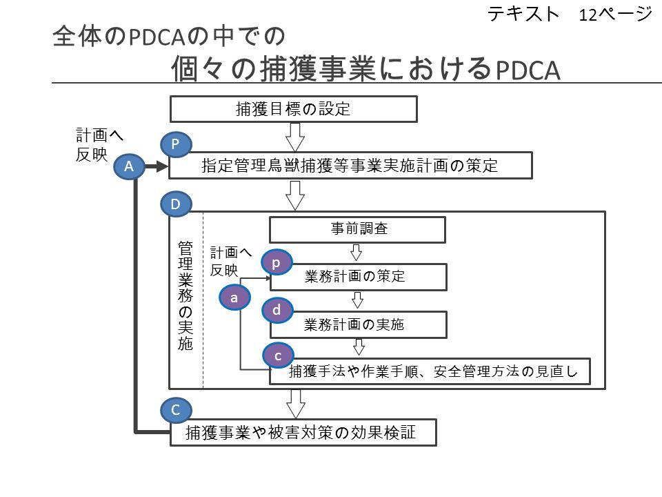 捕獲目標の設定 捕獲事業や被害対策の効果検証 指定管理鳥獣捕獲等事業実施計画の策定 事前調査 捕獲手法や作業手順、安全管理方法の見直し 業務計画の策定 業務計画の実施 計画へ 反映 全体の PDCA の中での 個々の捕獲事業における PDCA P D C A p d c a テキスト 12 ページ