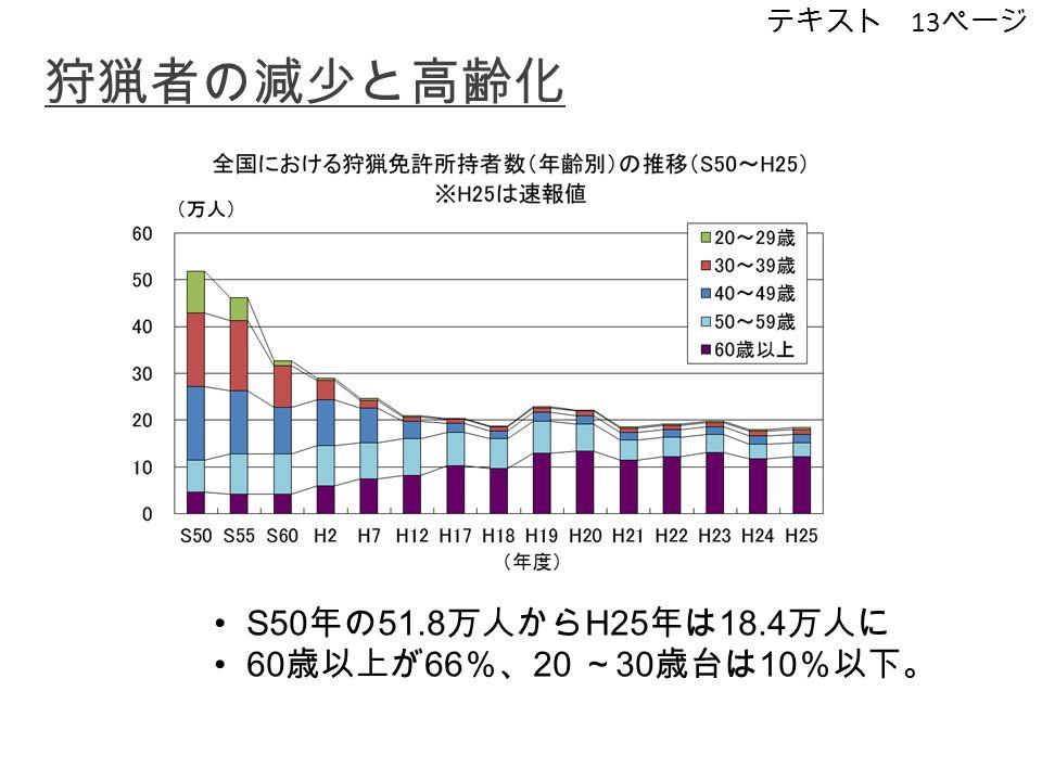 狩猟者の減少と高齢化 S50 年の 51.8 万人から H25 年は 18.4 万人に 60 歳以上が 66 %、 20 ~ 30 歳台は 10 %以下。 テキスト 13 ページ