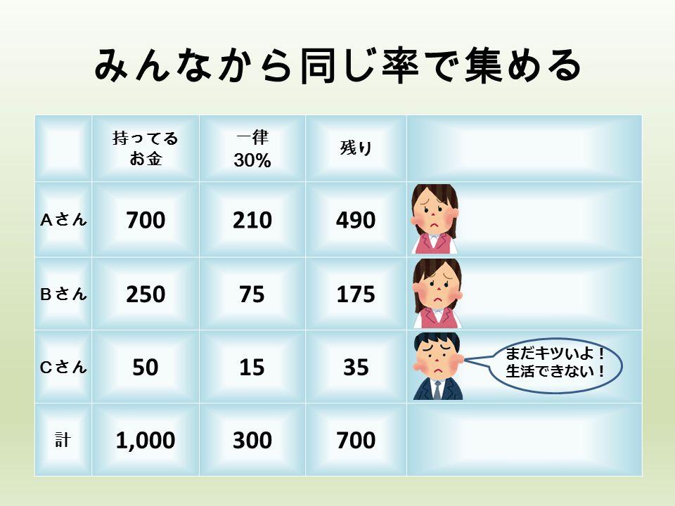 みんなから同じ率で集める 持ってる お金 一律 30% 残り Aさん 700210490 Bさん 25075175 Cさん 501535 計 1,000300700 まだキツいよ! 生活できない!
