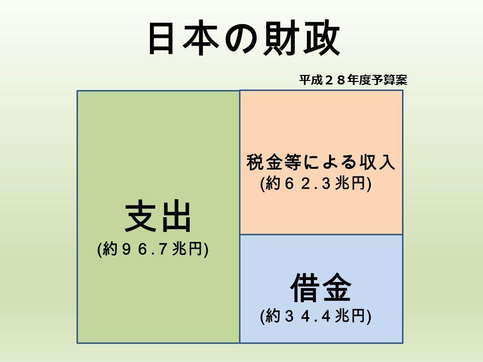 日本の財政 支出 税金等による収入 借金 ( 約96. 7兆円 ) ( 約62. 3兆円 ) ( 約34. 4兆円 ) 平成28年度予算案