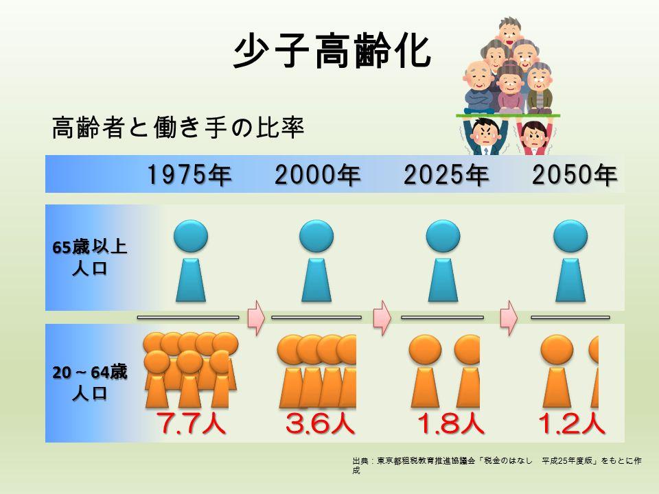 20 ~ 64 歳 人口 65 歳以上 人口 少子高齢化 出典:東京都租税教育推進協議会「税金のはなし 平成 25 年度版」をもとに作 成 1975年 2000年 2025年 2050年 7.7人 3.6人 1.8人 1.2人 高齢者と働き手の比率
