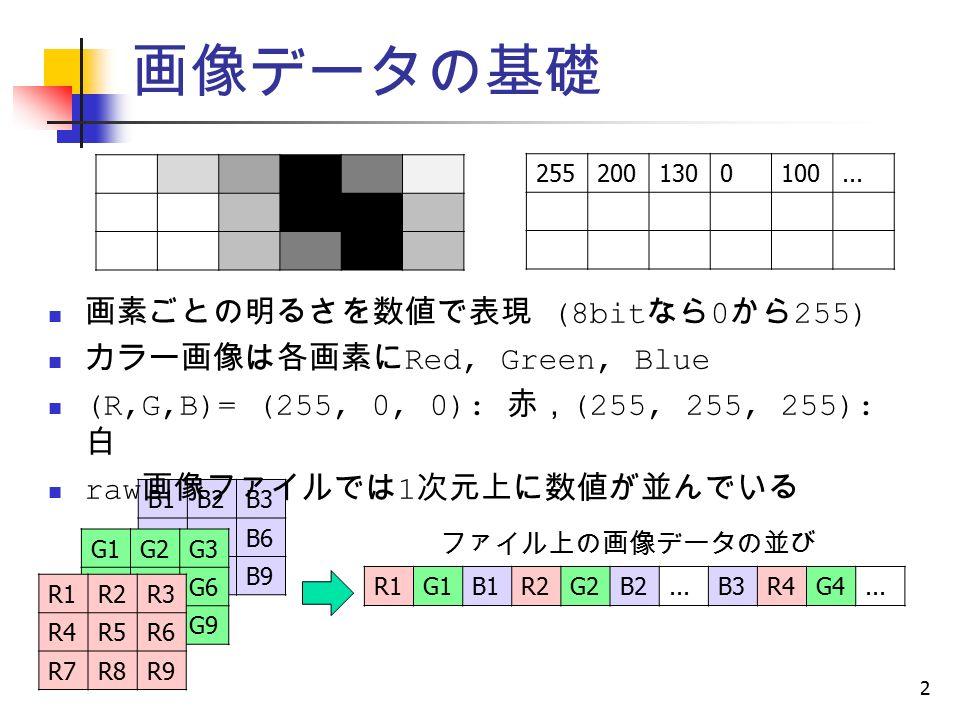 B1B2B3 B4B5B6 B7B8B9 G1G2G3 G4G5G6 G7G8G9 画像データの基礎 2 画素ごとの明るさを数値で表現 (8bit なら 0 から 255) カラー画像は各画素に Red, Green, Blue (R,G,B)= (255, 0, 0): 赤, (255, 255, 255): 白 raw 画像ファイルでは 1 次元上に数値が並んでいる R1G1B1R2G2B2...B3R4G4...