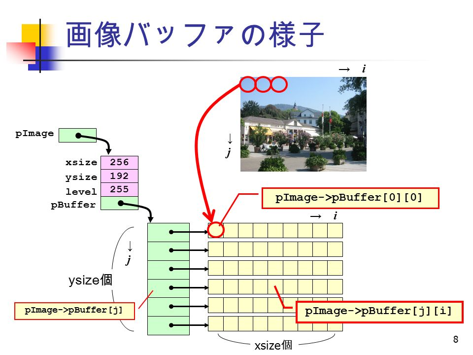 8 画像バッファの様子 ysize 個 xsize 個 256 192 255 xsize ysize level pBuffer pImage → i→ i ↓j↓j pImage->pBuffer[0][0] ↓j↓j → i→ i pImage->pBuffer[j][i] pImage->pBuffer[j]