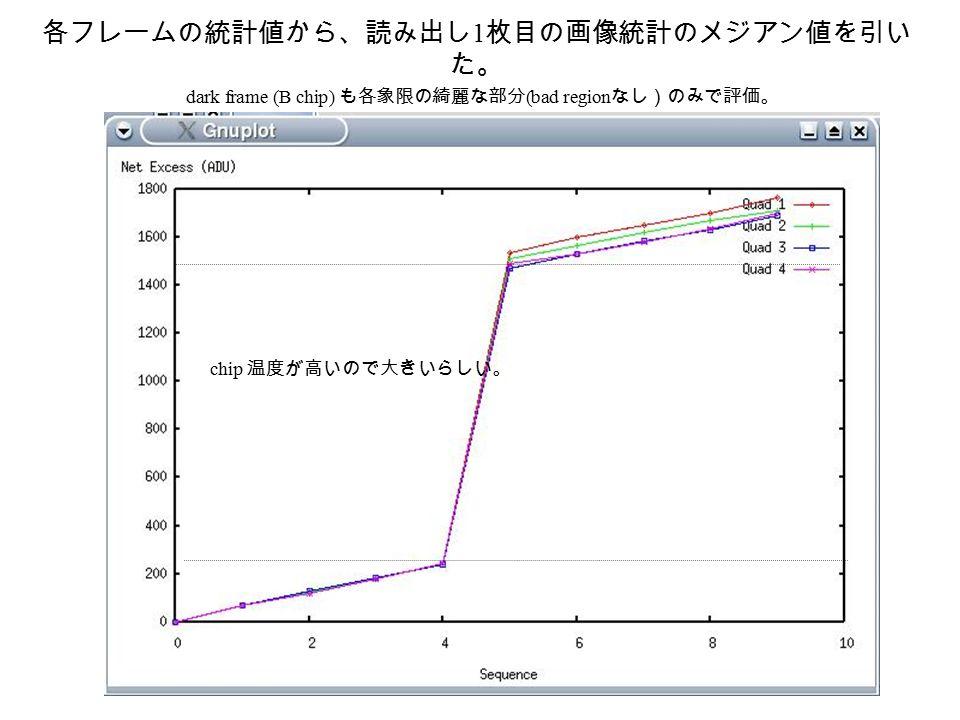 各フレームの統計値から、読み出し 1 枚目の画像統計のメジアン値を引い た。 dark frame (B chip) も各象限の綺麗な部分 (bad region なし)のみで評価。 chip 温度が高いので大きいらしい。