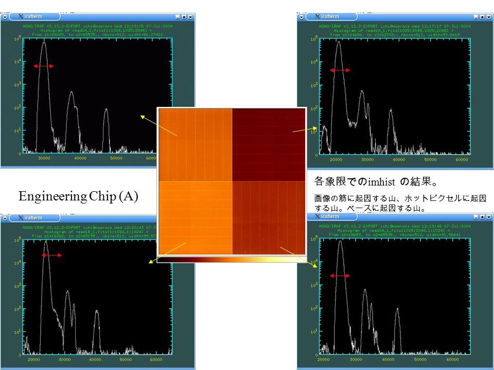 Engineering Chip (A) 各象限での imhist の結果。 画像の筋に起因する山、ホットピクセルに起因 する山。ベースに起因する山。