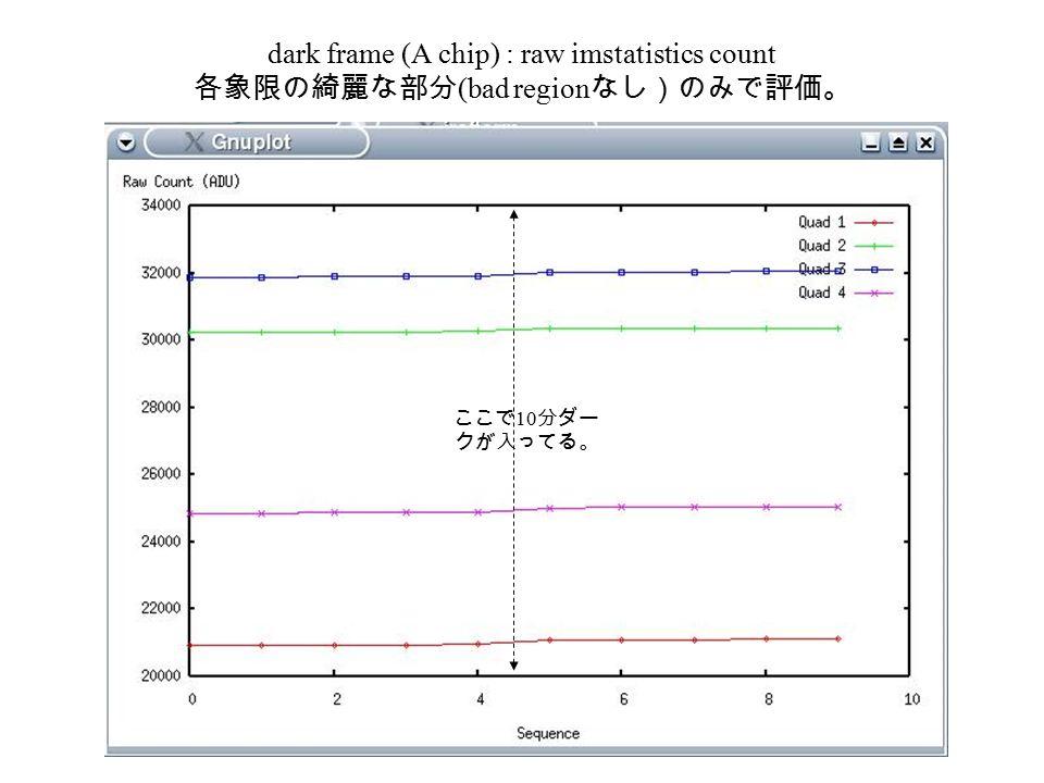 dark frame (A chip) : raw imstatistics count 各象限の綺麗な部分 (bad region なし)のみで評価。 ここで 10 分ダー クが入ってる。
