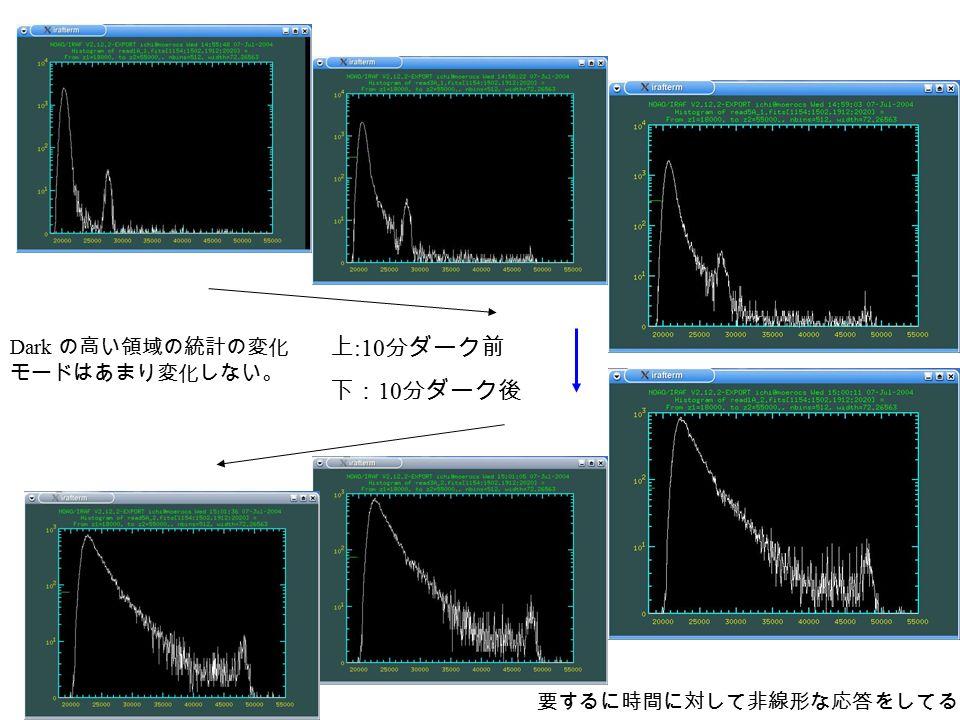 上 :10 分ダーク前 下: 10 分ダーク後 Dark の高い領域の統計の変化 モードはあまり変化しない。 要するに時間に対して非線形な応答をしてる。
