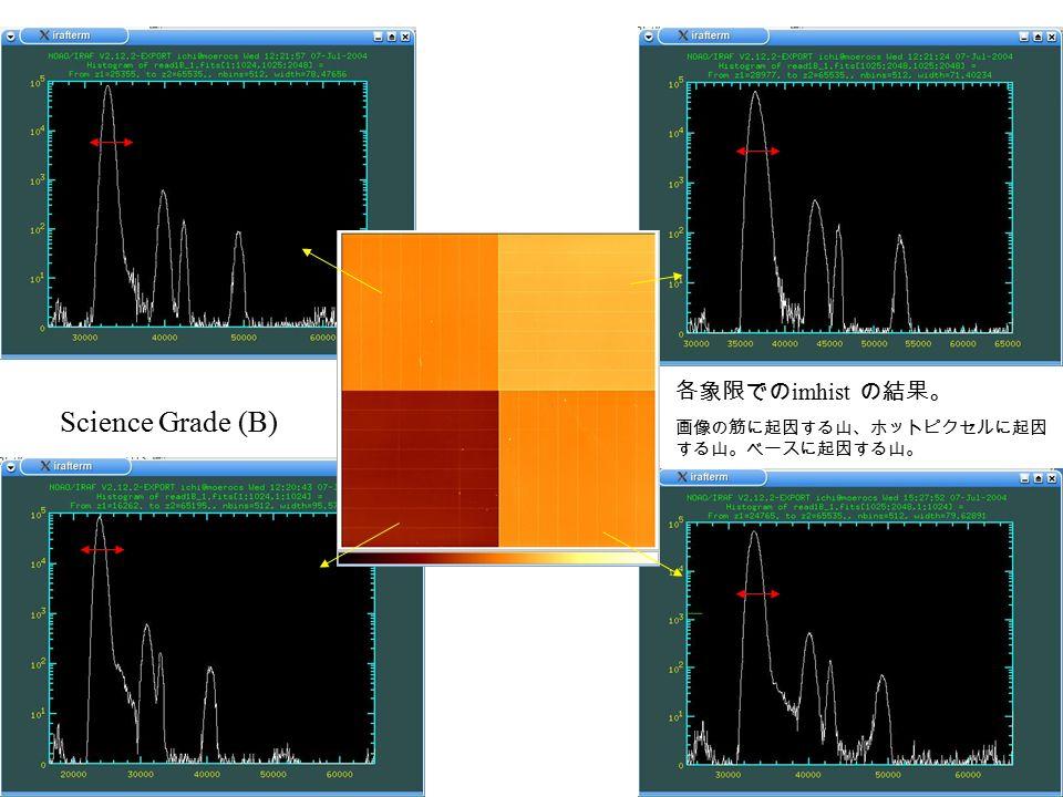 Science Grade (B) 各象限での imhist の結果。 画像の筋に起因する山、ホットピクセルに起因 する山。ベースに起因する山。
