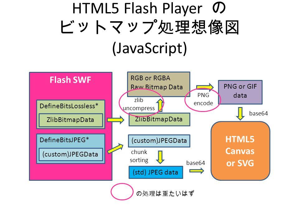 HTML5 Flash Player の ビットマップ処理想像図 (JavaScript) Flash SWF HTML5 Canvas or SVG DefineBitsLossless* DefineBitsJPEG* (custom)JPEGData ZlibBitmapData chunk sorting (std) JPEG data zlib uncompress RGB or RGBA Raw Bitmap Data base64 PNG or GIF data PNG encode base64 (custom)JPEGData ZlibBitmapData の処理は重たいはず