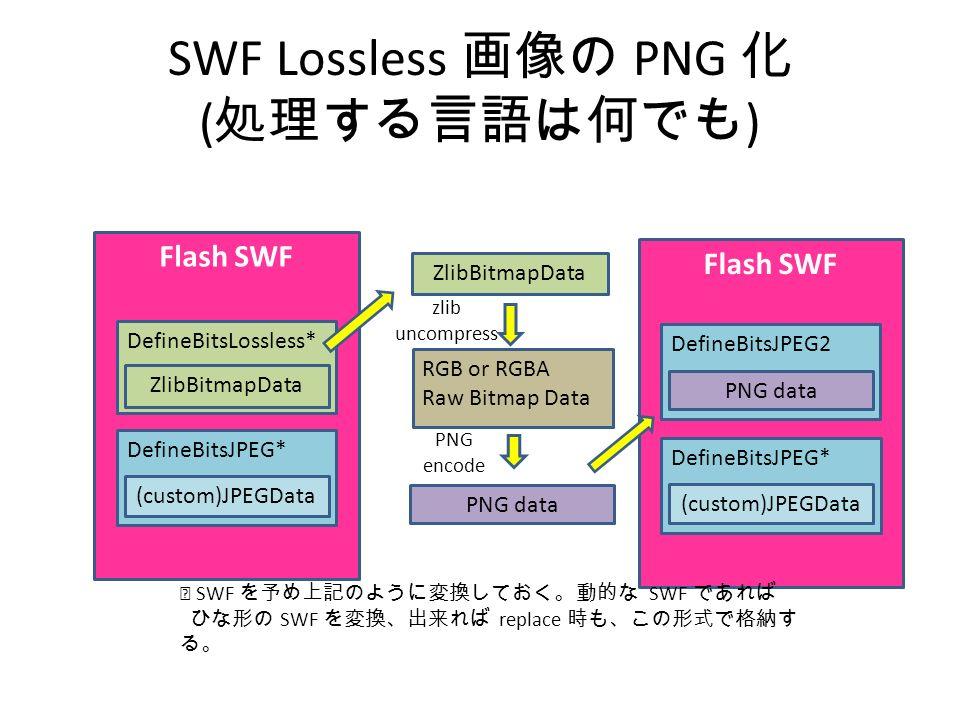 SWF Lossless 画像の PNG 化 ( 処理する言語は何でも ) Flash SWF DefineBitsLossless* DefineBitsJPEG* ZlibBitmapData zlib uncompress RGB or RGBA Raw Bitmap Data PNG encode (custom)JPEGData ZlibBitmapData Flash SWF DefineBitsJPEG* (custom)JPEGData DefineBitsJPEG2 PNG data ※ SWF を予め上記のように変換しておく。動的な SWF であれば ひな形の SWF を変換、出来れば replace 時も、この形式で格納す る。
