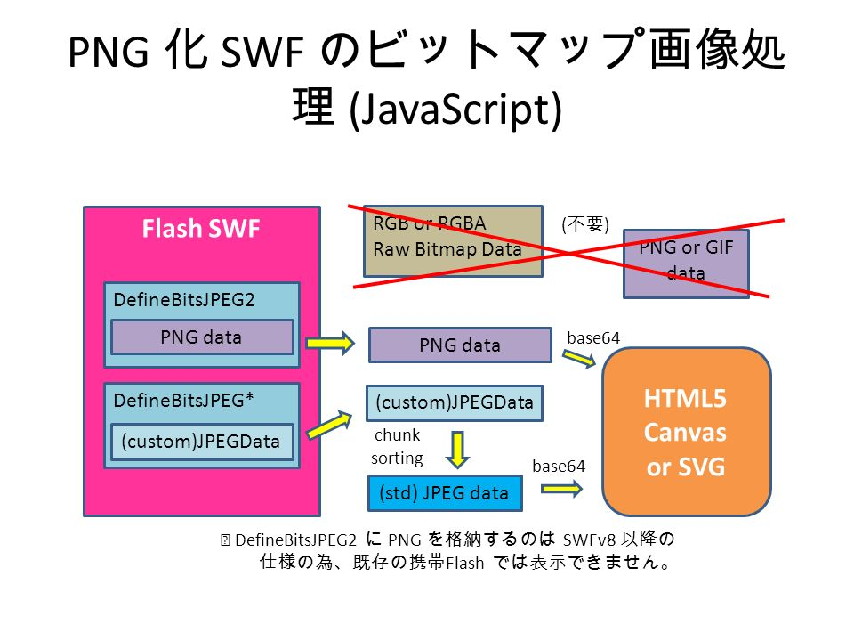 PNG 化 SWF のビットマップ画像処 理 (JavaScript) Flash SWF HTML5 Canvas or SVG DefineBitsJPEG* (custom)JPEGData chunk sorting (std) JPEG data RGB or RGBA Raw Bitmap Data base64 PNG or GIF data (custom)JPEGData PNG data base64 ※ DefineBitsJPEG2 に PNG を格納するのは SWFv8 以降の 仕様の為、既存の携帯 Flash では表示できません。 ( 不要 ) DefineBitsJPEG2 PNG data