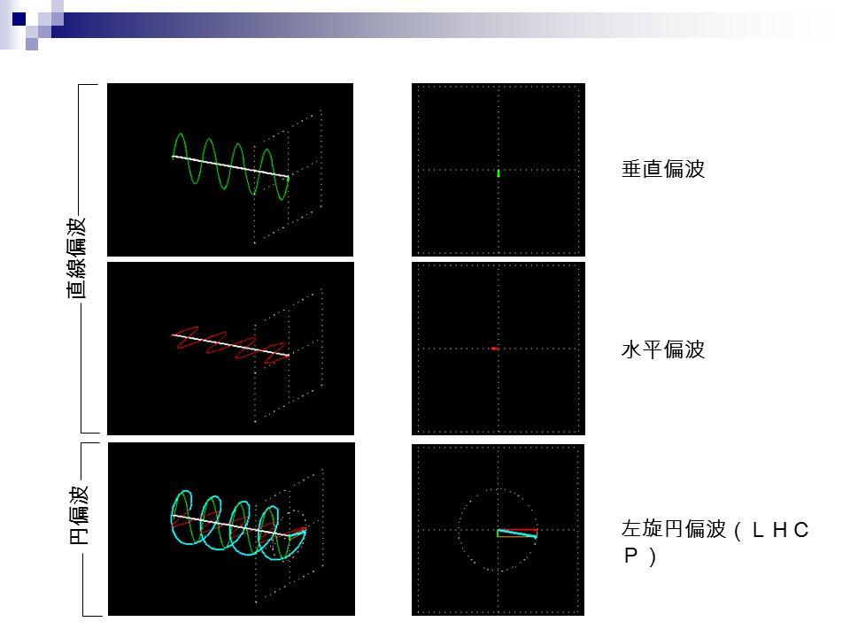 垂直偏波 水平偏波 左旋円偏波(LHC P) 直線偏波 円偏波