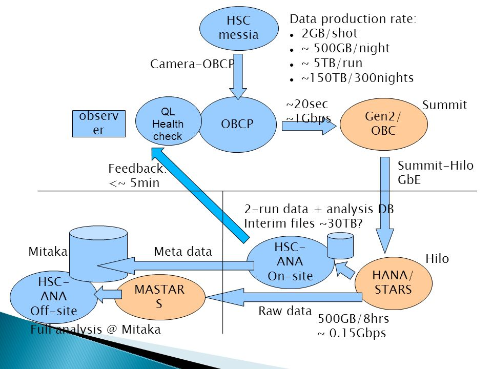 HSC- ANA On-site Camera-OBCP OBCP HSC messia HSC- ANA Off-site Gen2/ OBC HANA/ STARS Data production rate: 2GB/shot ~ 500GB/night ~ 5TB/run ~150TB/300nights 2-run data + analysis DB Interim files ~30TB.
