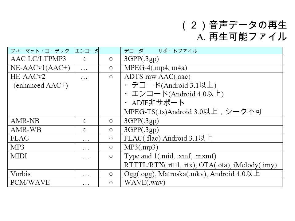(2)音声データの再生 A.