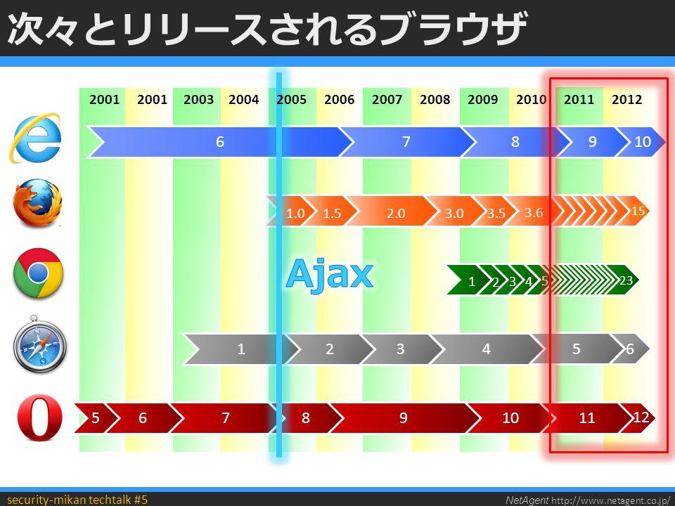 NetAgent http://www.netagent.co.jp/ security-mikan techtalk #5 次々とリリースされるブラウザ 678 2001 20032004 2006200720082009 134 5910 3.5 3.6 3.01.52.0 678 2 4 1 2 3 20102005 1.0 5 20112012 9 10 23 5 11 12 6