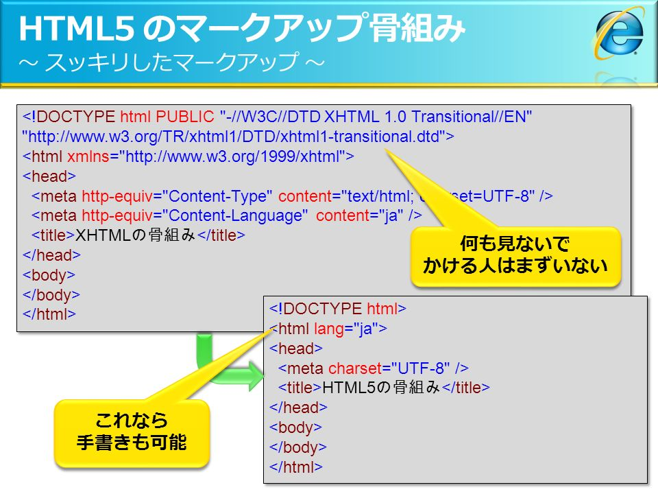 HTML5 のマークアップ骨組み ~ スッキリしたマークアップ ~ <!DOCTYPE html PUBLIC -//W3C//DTD XHTML 1.0 Transitional//EN http://www.w3.org/TR/xhtml1/DTD/xhtml1-transitional.dtd > XHTML の骨組み <!DOCTYPE html PUBLIC -//W3C//DTD XHTML 1.0 Transitional//EN http://www.w3.org/TR/xhtml1/DTD/xhtml1-transitional.dtd > XHTML の骨組み HTML5 の骨組み HTML5 の骨組み これなら 手書きも可能 何も見ないで かける人はまずいない 何も見ないで かける人はまずいない