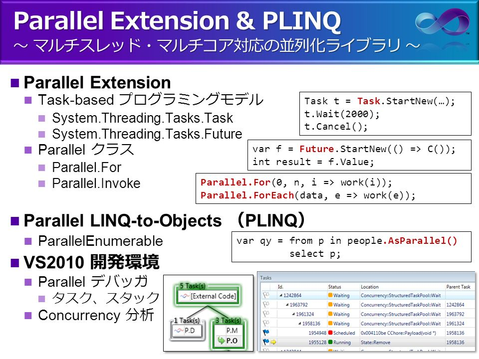 Parallel Extension & PLINQ ~ マルチスレッド・マルチコア対応の並列化ライブラリ ~ Parallel Extension Task-based プログラミングモデル System.Threading.Tasks.Task System.Threading.Tasks.Future Parallel クラス Parallel.For Parallel.Invoke Parallel LINQ-to-Objects ( PLINQ ) ParallelEnumerable VS2010 開発環境 Parallel デバッガ タスク、スタック Concurrency 分析 Parallel.For(0, n, i => work(i)); Parallel.ForEach(data, e => work(e)); var qy = from p in people.AsParallel() select p; var f = Future.StartNew(() => C()); int result = f.Value; Task t = Task.StartNew(…); t.Wait(2000); t.Cancel();