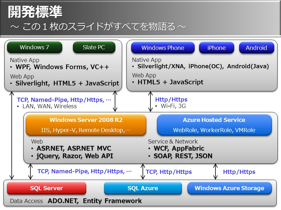 開発標準 ~ この1枚のスライドがすべてを物語る ~ SQL Server SQL Azure Windows Azure Storage Windows Server 2008 R2 IIS, Hyper-V, Remote Desktop,… Windows Server 2008 R2 IIS, Hyper-V, Remote Desktop,… Windows Phone iPhone Android Native App Silverlight/XNA, iPhone(OC), Android(Java) Web App HTML5 + JavaScript Http/Https Wi-Fi, 3G TCP, Named-Pipe, Http/Https, … LAN, WAN, Wireless Azure Hosted Service WebRole, WorkerRole, VMRole Azure Hosted Service WebRole, WorkerRole, VMRole Windows 7 Slate PC Native App WPF, Windows Forms, VC++ Web App Silverlight, HTML5 + JavaScript Web ASP.NET, ASP.NET MVC ASP.NET, ASP.NET MVC jQuery, Razor, Web API jQuery, Razor, Web API Service & Network WCF, AppFabric WCF, AppFabric SOAP, REST, JSON SOAP, REST, JSON Http/Https TCP, Named-Pipe, Http/Https, … TCP, Http/Https ADO.NET, Entity Framework Data Access ADO.NET, Entity Framework