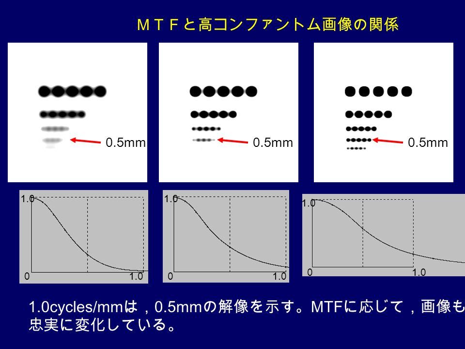 MTFと高コンファントム画像の関係 0 1.0 0 0 0.5mm 1.0cycles/mm は, 0.5mm の解像を示す。 MTF に応じて,画像も 忠実に変化している。