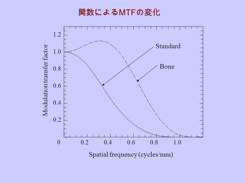 関数による MTF の変化