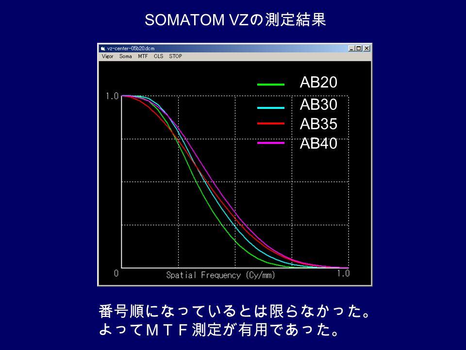 AB20 AB30 AB35 AB40 SOMATOM VZ の測定結果 番号順になっているとは限らなかった。 よってMTF測定が有用であった。