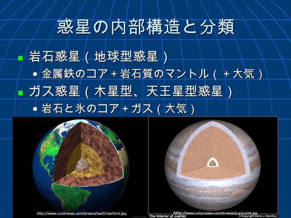 惑星の内部構造と分類 岩石惑星(地球型惑星) 岩石惑星(地球型惑星) 金属鉄のコア+岩石質のマントル(+大気) 金属鉄のコア+岩石質のマントル(+大気) ガス惑星(木星型、天王星型惑星) ガス惑星(木星型、天王星型惑星) 岩石と氷のコア+ガス(大気) 岩石と氷のコア+ガス(大気) http:// www.solarviews.com/browse/jup/jupint.jpg http://www.solarviews.com/browse/earth/earthint.jpg