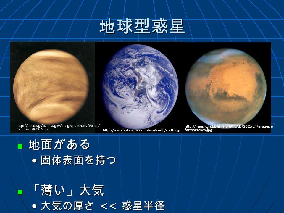 地球型惑星 地面がある 地面がある 固体表面を持つ 「薄い」大気 「薄い」大気 大気の厚さ << 惑星半径 http://www.solarviews.com/raw/earth/earthx.jpg http://nssdc.gsfc.nasa.gov/image/planetary/venus/ pvo_uv_790205.jpg http://imgsrc.hubblesite.org/hu/db/2001/24/images/a/ formats/web.jpg